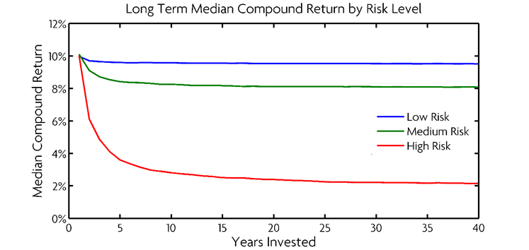 A Primer On Risk And Long Term Investing New Frontier Advisor Portal